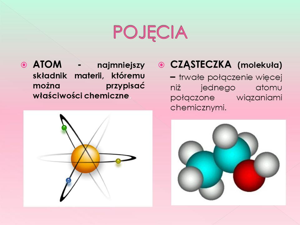 POJĘCIA ATOM - najmniejszy składnik materii, któremu można przypisać właściwości chemiczne.