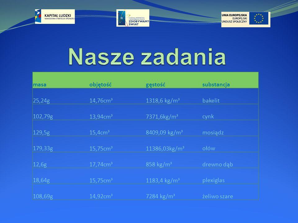 Nasze zadania masa objętość gęstość substancja 25,24g 14,76cm³