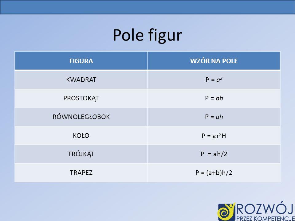 Pole figur FIGURA WZÓR NA POLE KWADRAT P = a2 PROSTOKĄT P = ab
