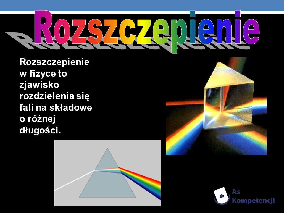 Rozszczepienie Rozszczepienie w fizyce to zjawisko rozdzielenia się fali na składowe o różnej długości.