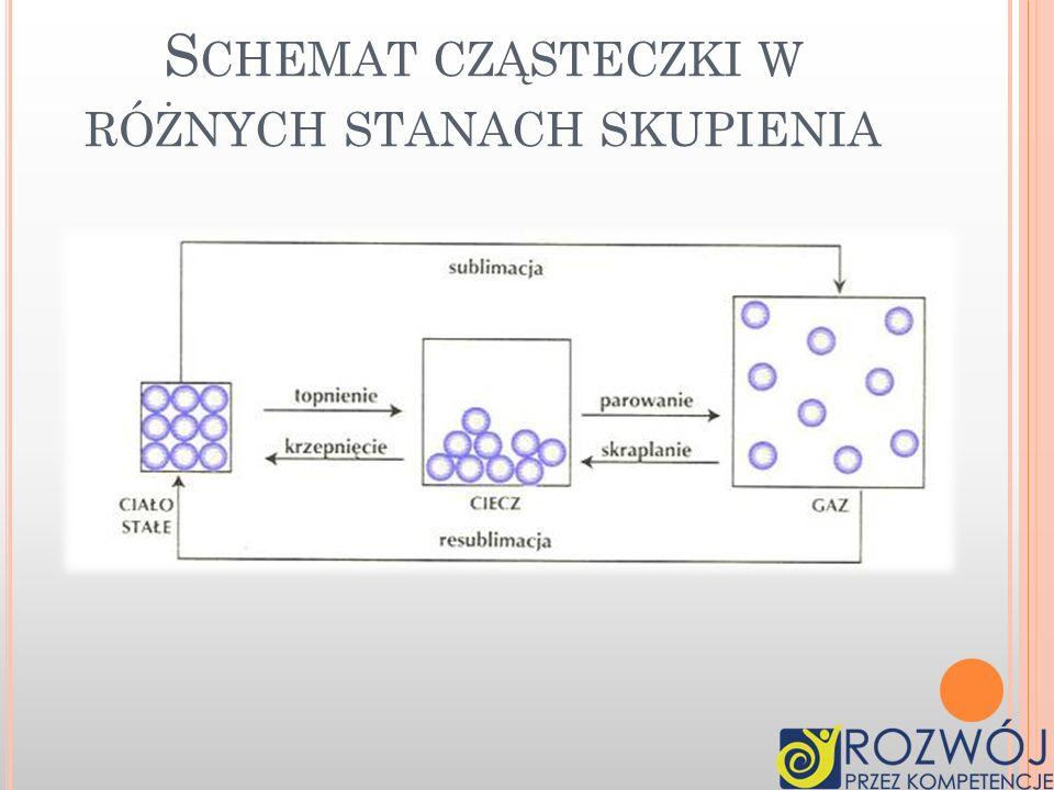 Schemat cząsteczki w różnych stanach skupienia