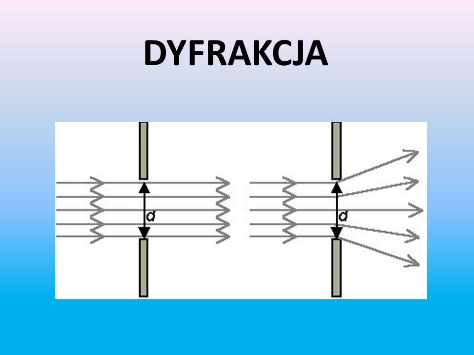 DYFRAKCJA
