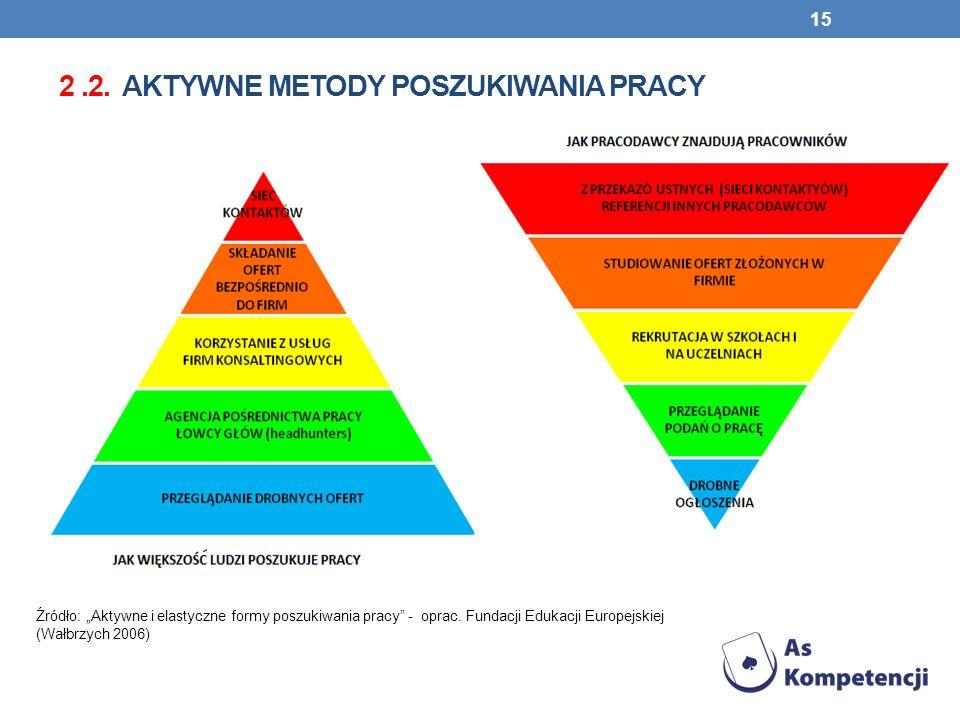 2 .2. aktywne metody poszukiwania pracy