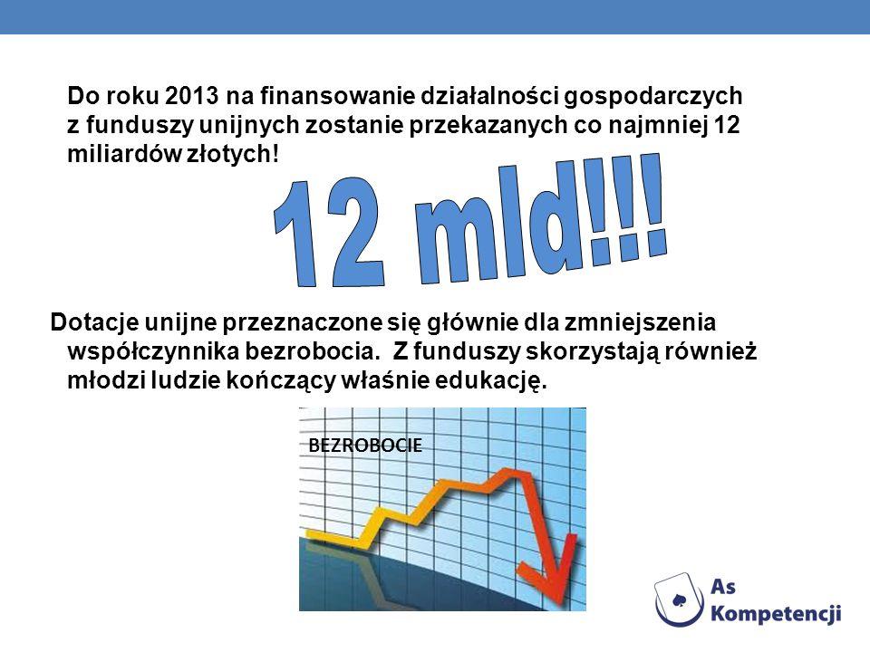 Do roku 2013 na finansowanie działalności gospodarczych z funduszy unijnych zostanie przekazanych co najmniej 12 miliardów złotych!