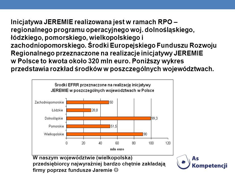 Inicjatywa JEREMIE realizowana jest w ramach RPO – regionalnego programu operacyjnego woj. dolnośląskiego, łódzkiego, pomorskiego, wielkopolskiego i zachodniopomorskiego. Środki Europejskiego Funduszu Rozwoju Regionalnego przeznaczone na realizacje inicjatywy JEREMIE w Polsce to kwota około 320 mln euro. Poniższy wykres przedstawia rozkład środków w poszczególnych województwach.
