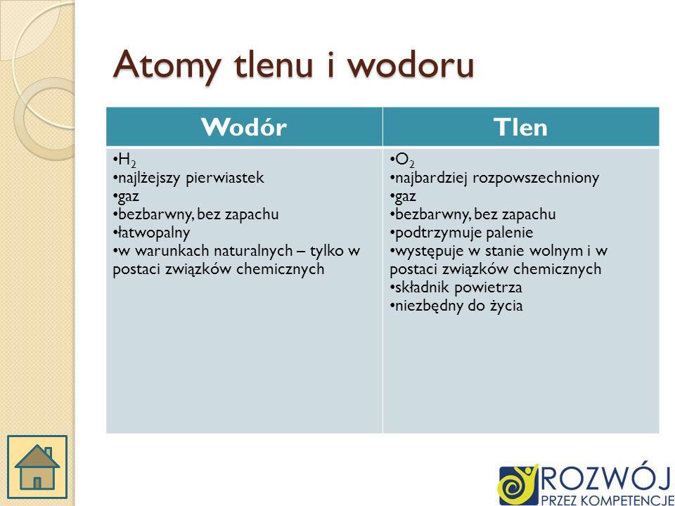 Atomy tlenu i wodoru Wodór Tlen H2 najlżejszy pierwiastek gaz