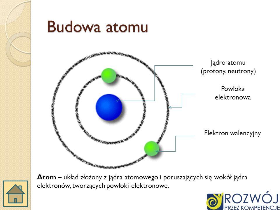 Jądro atomu (protony, neutrony)
