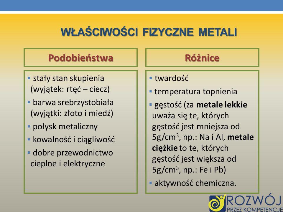 Właściwości Fizyczne metali
