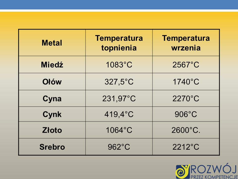 Temperatura topnienia