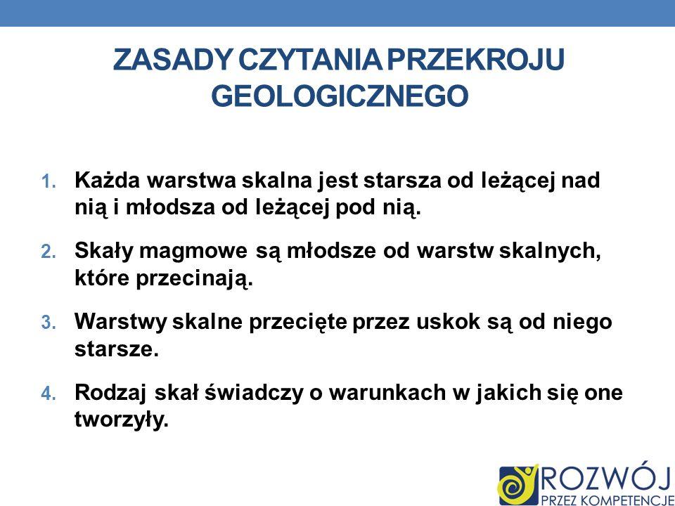 Zasady czytania przekroju geologicznego