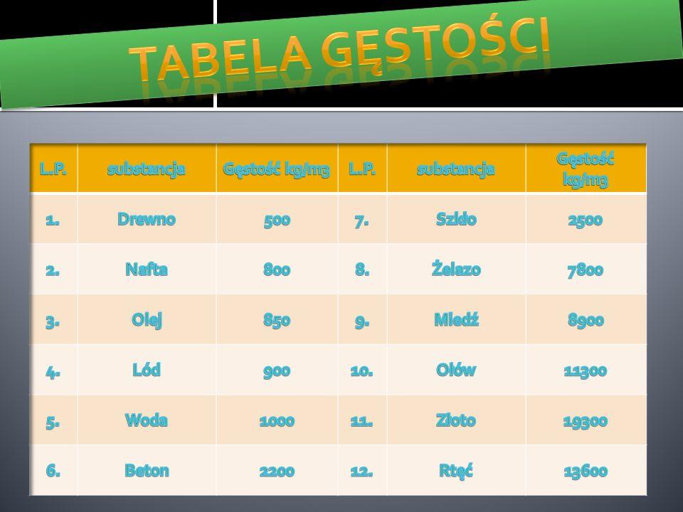 TABELA GĘSTOŚCI L.P. substancja Gęstość kg/m3 1. Drewno 500 7. Szkło