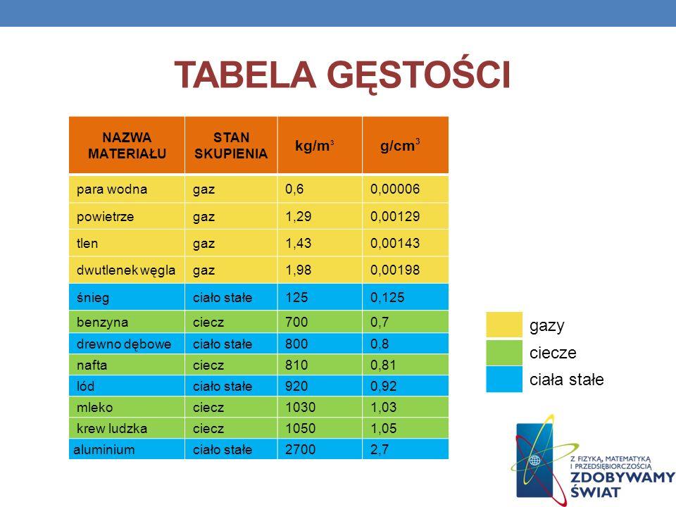 TABELA GĘSTOŚCI gazy ciecze ciała stałe kg/m3 g/cm3 NAZWA MATERIAŁU