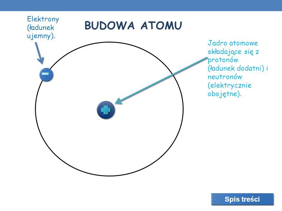 BUDOWA ATOMU Elektrony (ładunek ujemny).