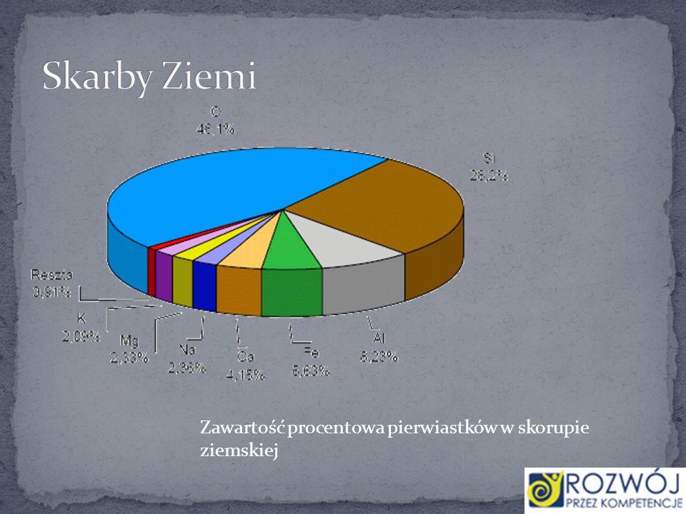 Skarby Ziemi Zawartość procentowa pierwiastków w skorupie ziemskiej