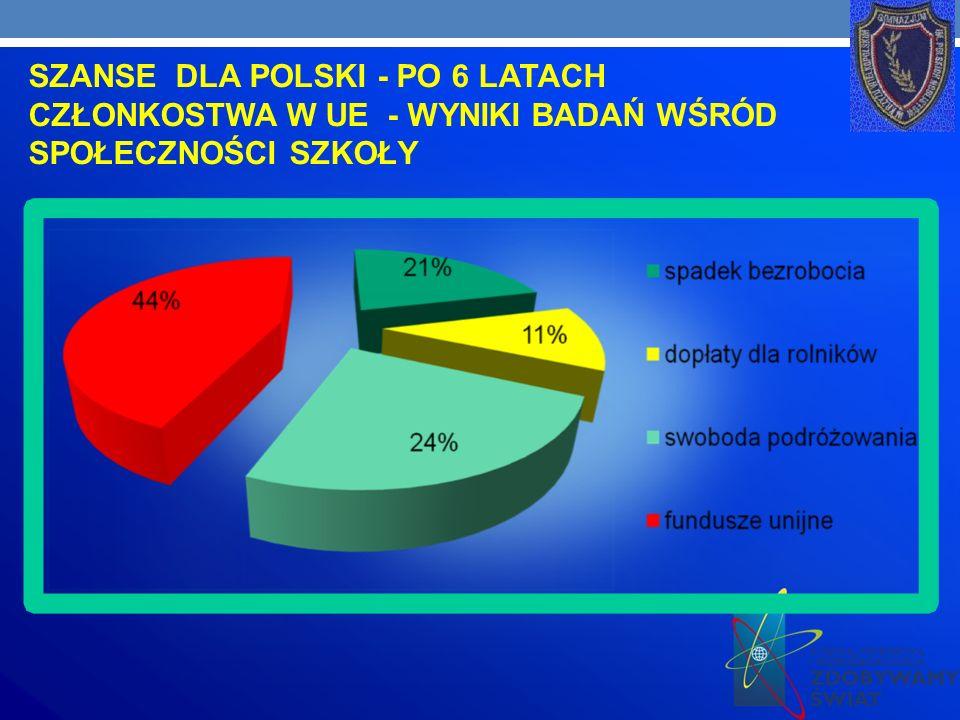 SZANSE DLA POLSKI - PO 6 LATACH