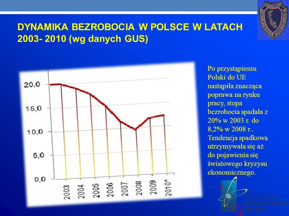 DYNAMIKA BEZROBOCIA W POLSCE W LATACH 2003- 2010 (wg danych GUS)