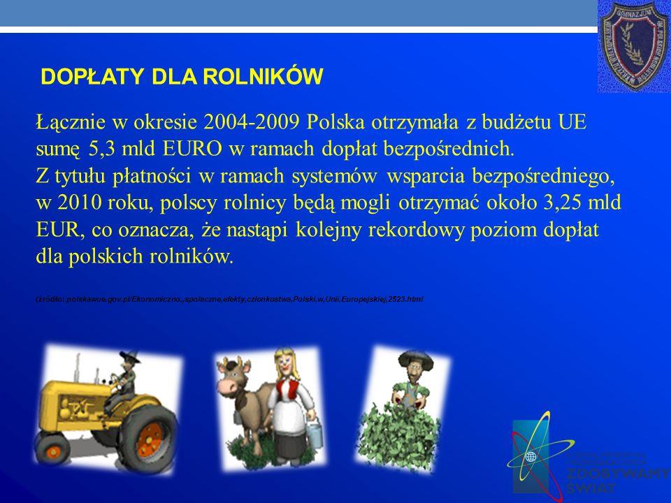 DOPŁATY DLA ROLNIKÓW Łącznie w okresie 2004-2009 Polska otrzymała z budżetu UE sumę 5,3 mld EURO w ramach dopłat bezpośrednich.