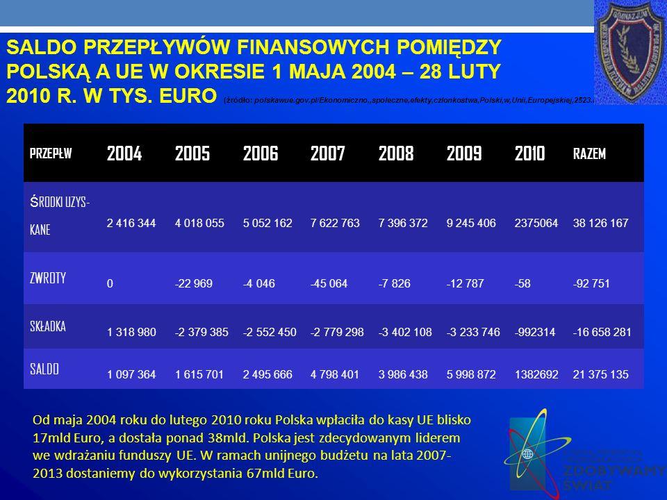SALDO PRZEPŁYWÓW FINANSOWYCH POMIĘDZY POLSKĄ A UE W OKRESIE 1 MAJA 2004 – 28 LUTY