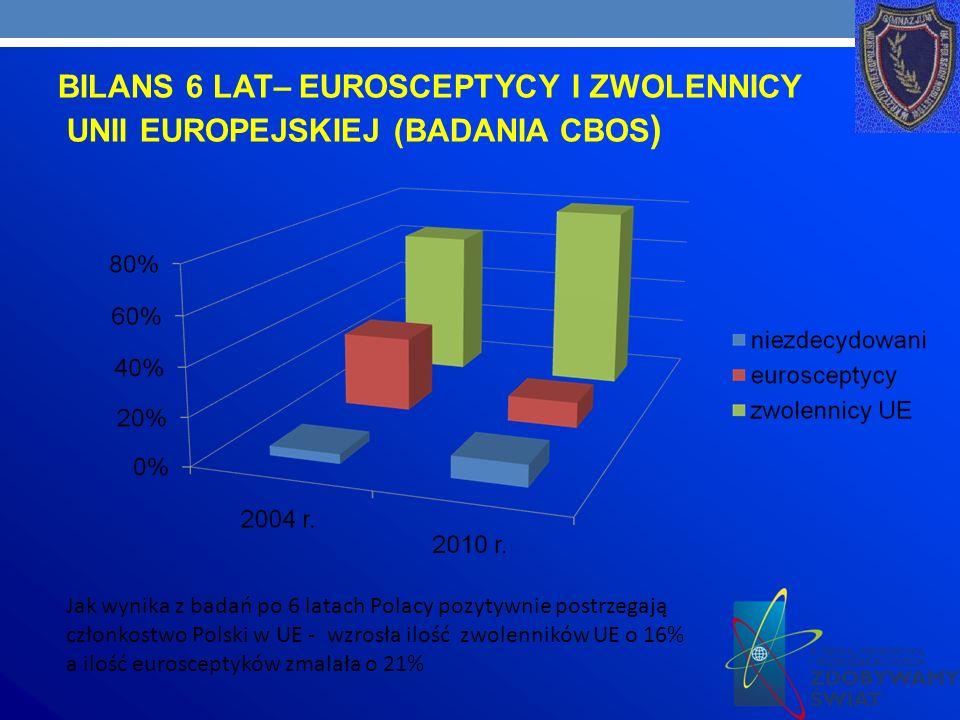 BILANS 6 LAT– EUROSCEPTYCY I ZWOLENNICY
