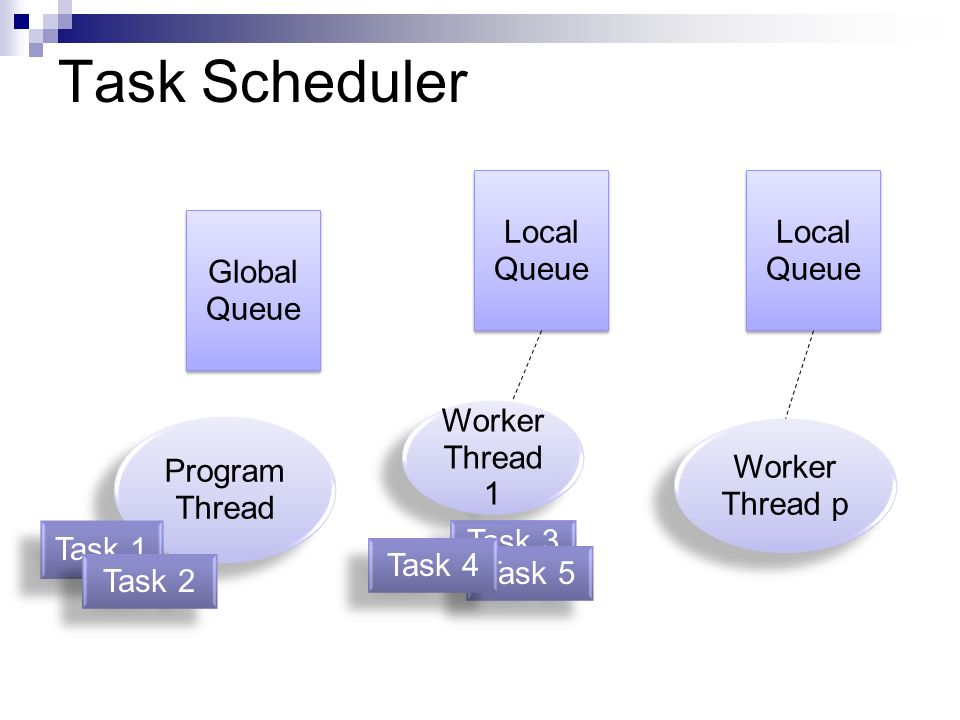 Task Scheduler Local Queue Local Queue Global Queue Worker Thread 1