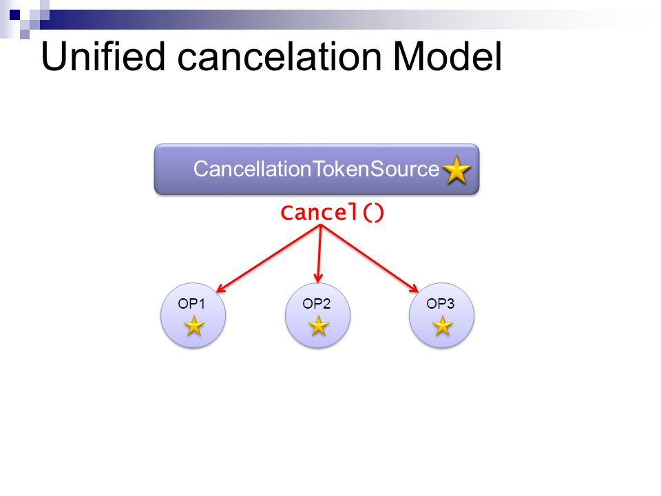 Unified cancelation Model