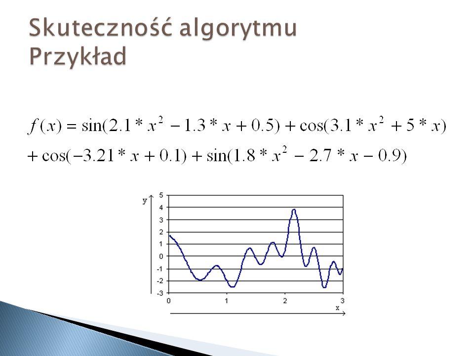 Skuteczność algorytmu Przykład