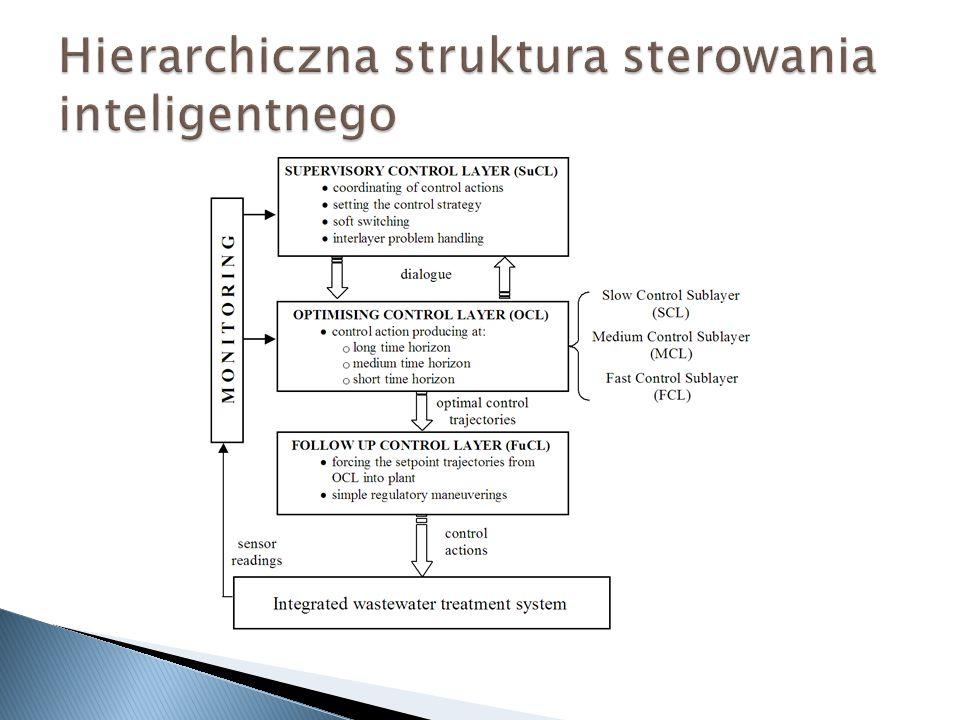 Hierarchiczna struktura sterowania inteligentnego