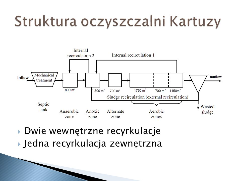 Struktura oczyszczalni Kartuzy