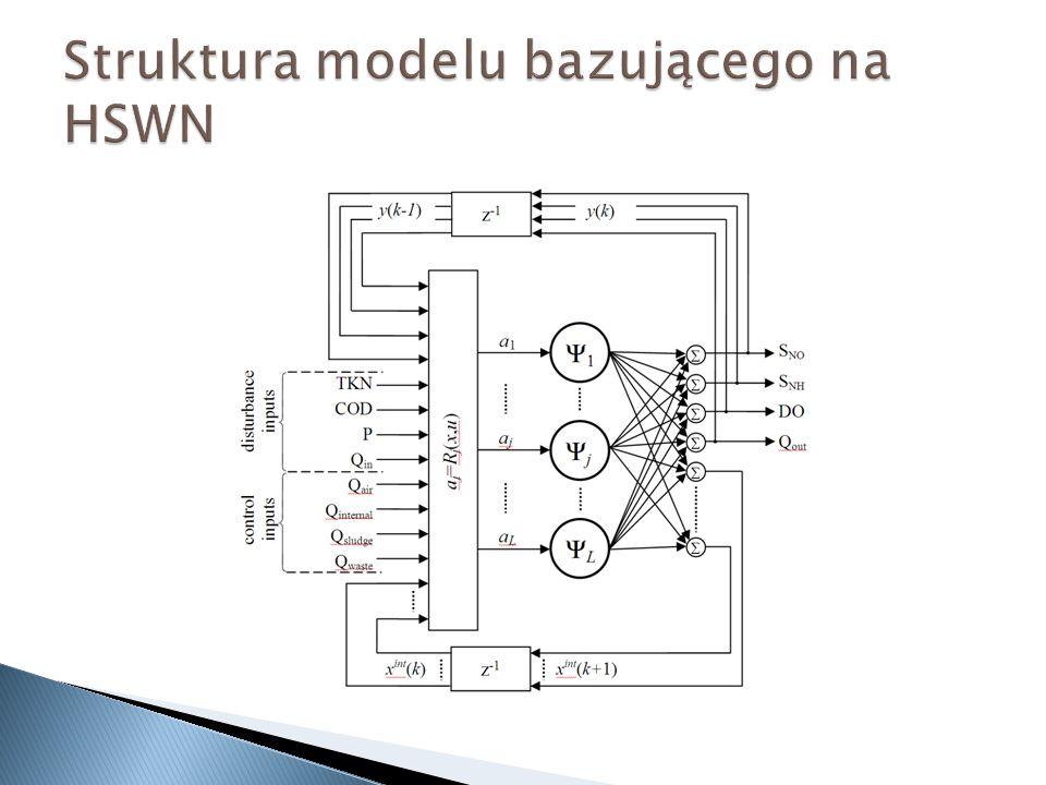 Struktura modelu bazującego na HSWN