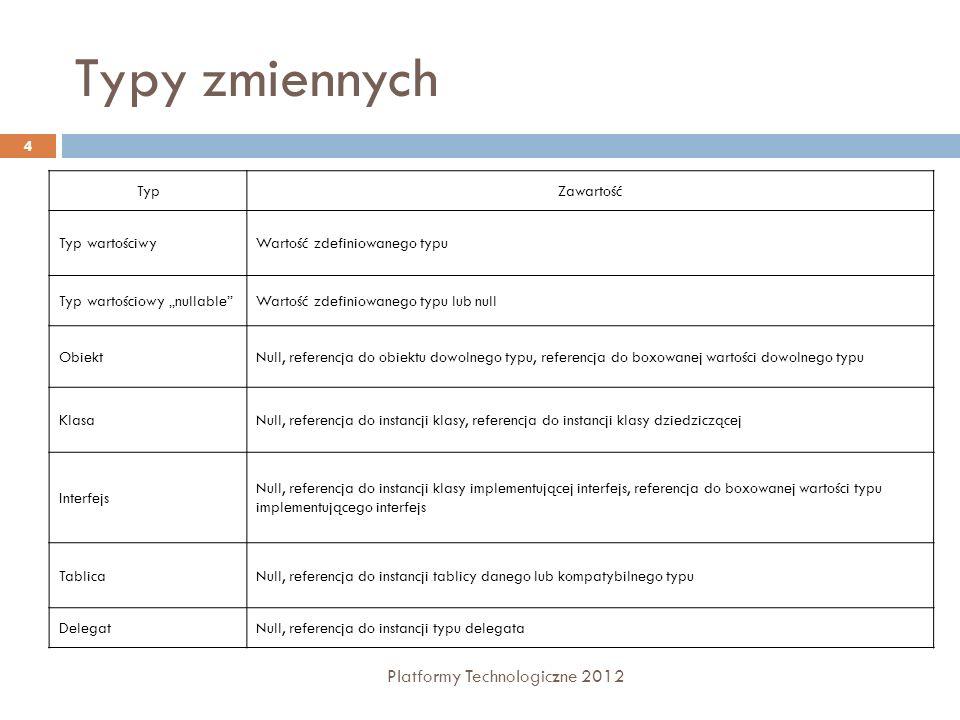 Typy zmiennych Platformy Technologiczne 2012 Typ Zawartość