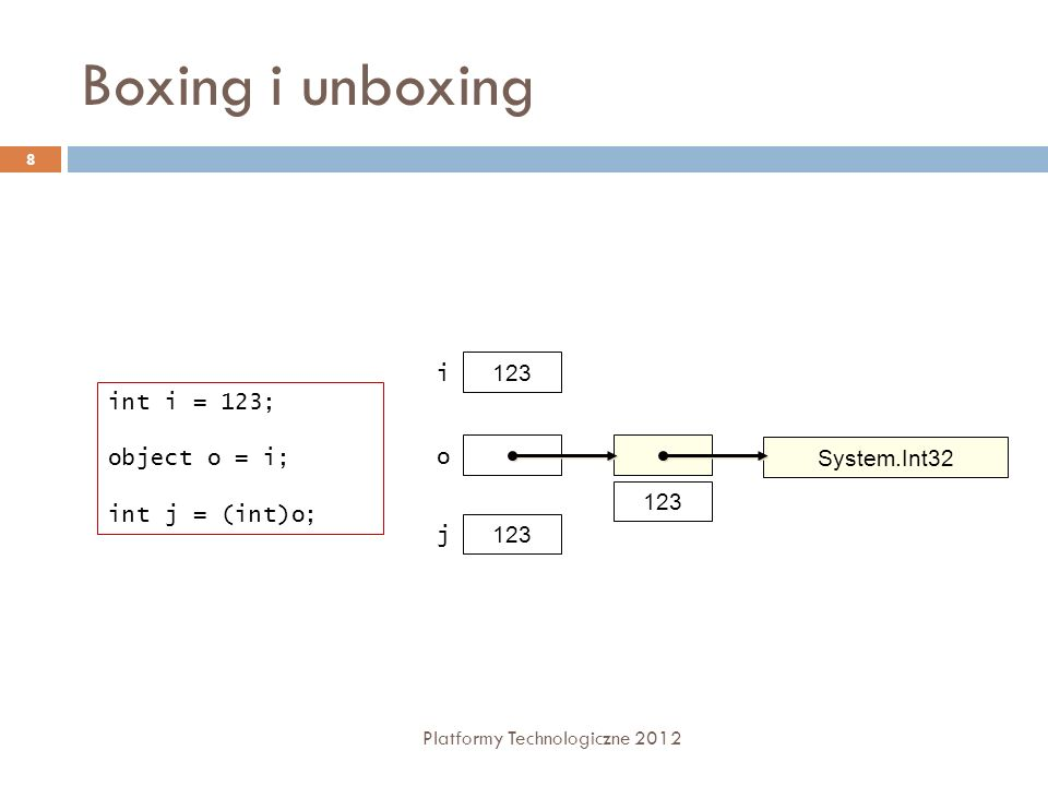 Boxing i unboxing i 123 int i = 123; object o = i; int j = (int)o; o