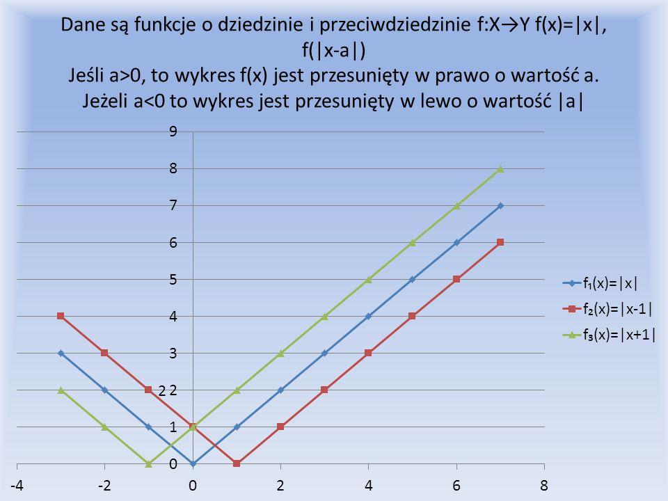 Dane są funkcje o dziedzinie i przeciwdziedzinie f:X→Y f(x)=|x|, f(|x-a|) Jeśli a>0, to wykres f(x) jest przesunięty w prawo o wartość a.
