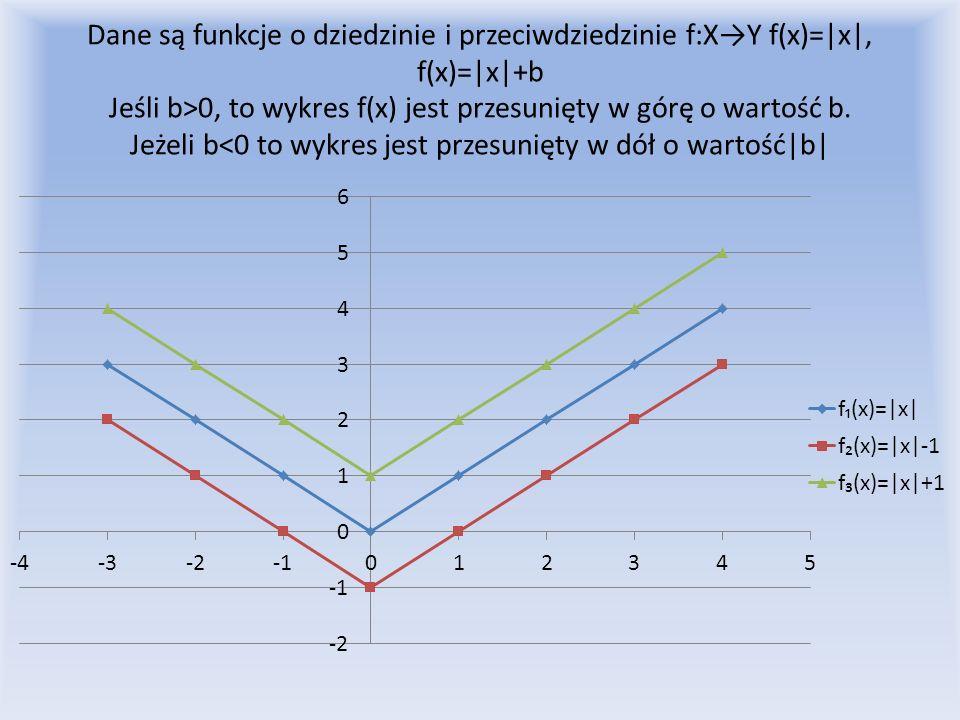 Dane są funkcje o dziedzinie i przeciwdziedzinie f:X→Y f(x)=|x|, f(x)=|x|+b Jeśli b>0, to wykres f(x) jest przesunięty w górę o wartość b.