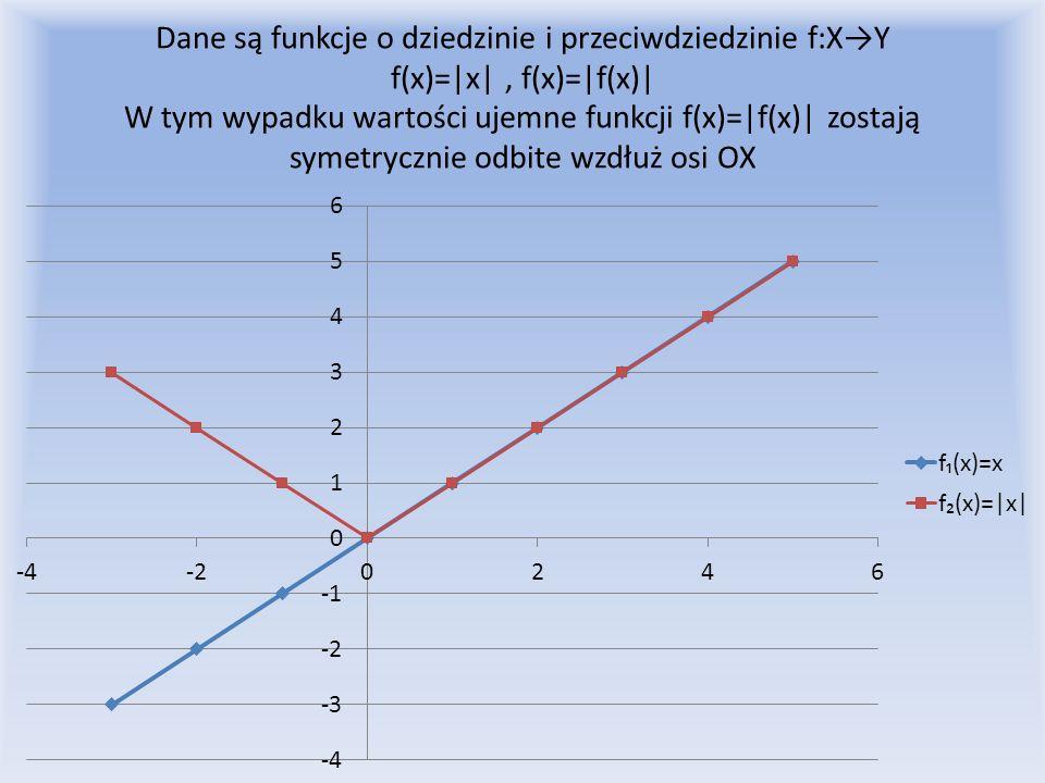 Dane są funkcje o dziedzinie i przeciwdziedzinie f:X→Y f(x)=|x| , f(x)=|f(x)| W tym wypadku wartości ujemne funkcji f(x)=|f(x)| zostają symetrycznie odbite wzdłuż osi OX