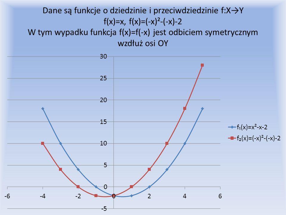 Dane są funkcje o dziedzinie i przeciwdziedzinie f:X→Y f(x)=x, f(x)=(-x)²-(-x)-2 W tym wypadku funkcja f(x)=f(-x) jest odbiciem symetrycznym wzdłuż osi OY