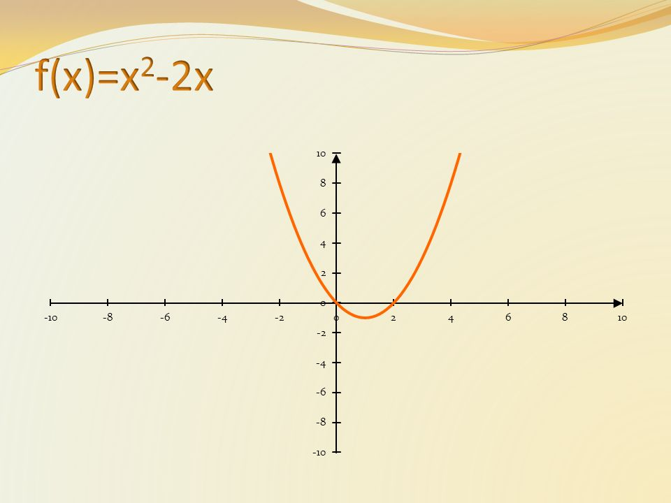 f(x)=x2-2x