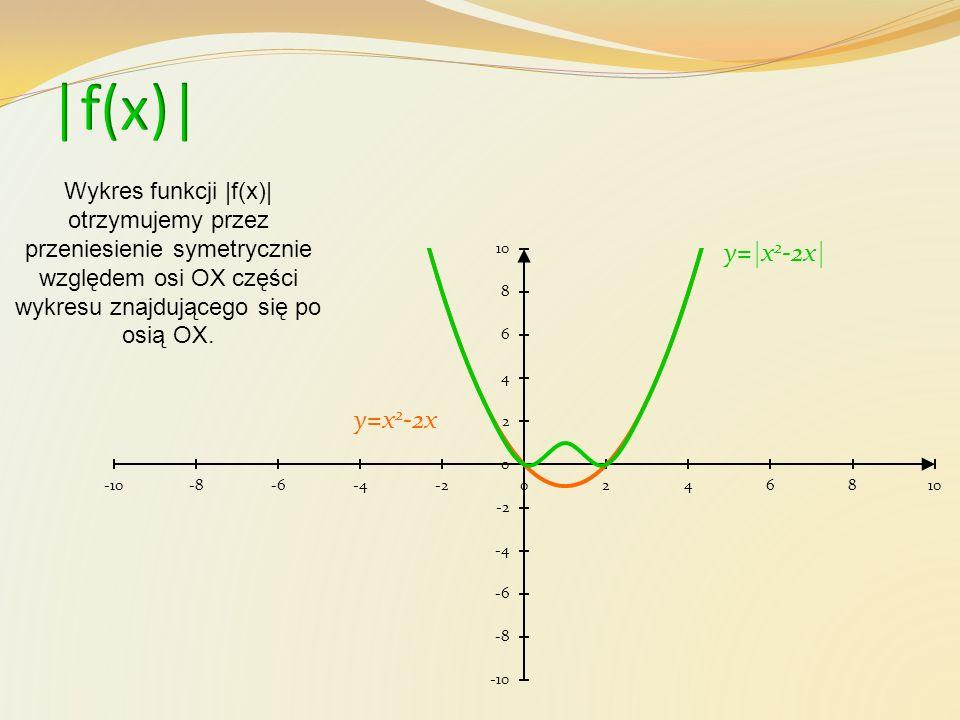 |f(x)| Wykres funkcji |f(x)| otrzymujemy przez przeniesienie symetrycznie względem osi OX części wykresu znajdującego się po osią OX.