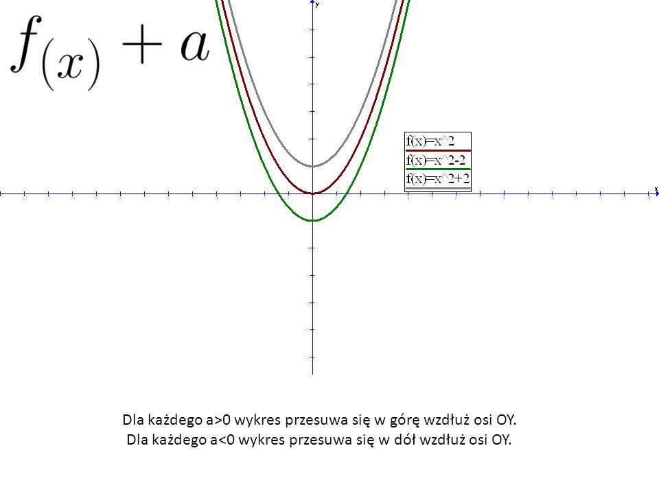 Dla każdego a>0 wykres przesuwa się w górę wzdłuż osi OY.