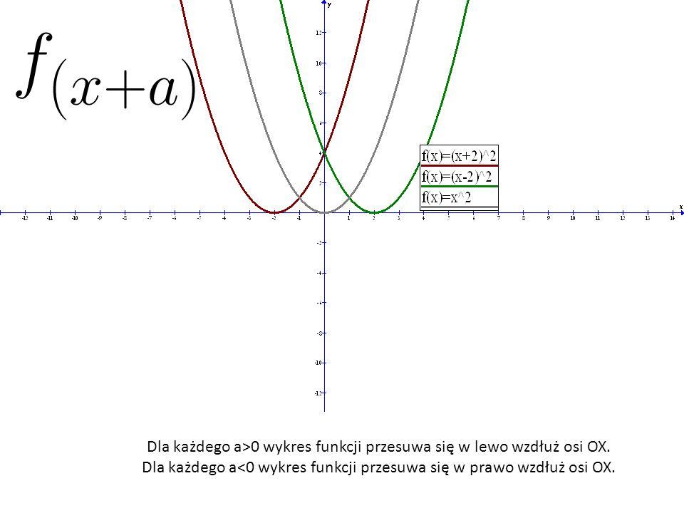 Dla każdego a>0 wykres funkcji przesuwa się w lewo wzdłuż osi OX.