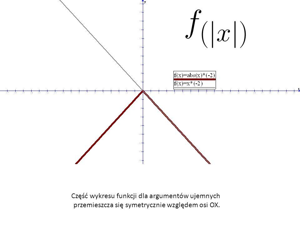 Część wykresu funkcji dla argumentów ujemnych