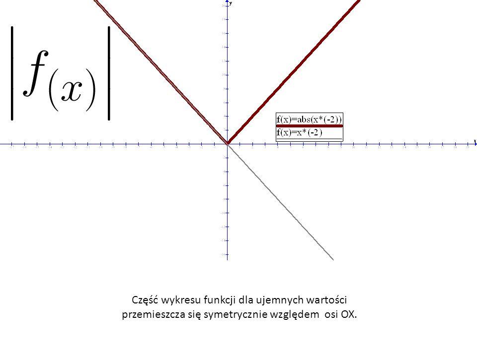 Część wykresu funkcji dla ujemnych wartości