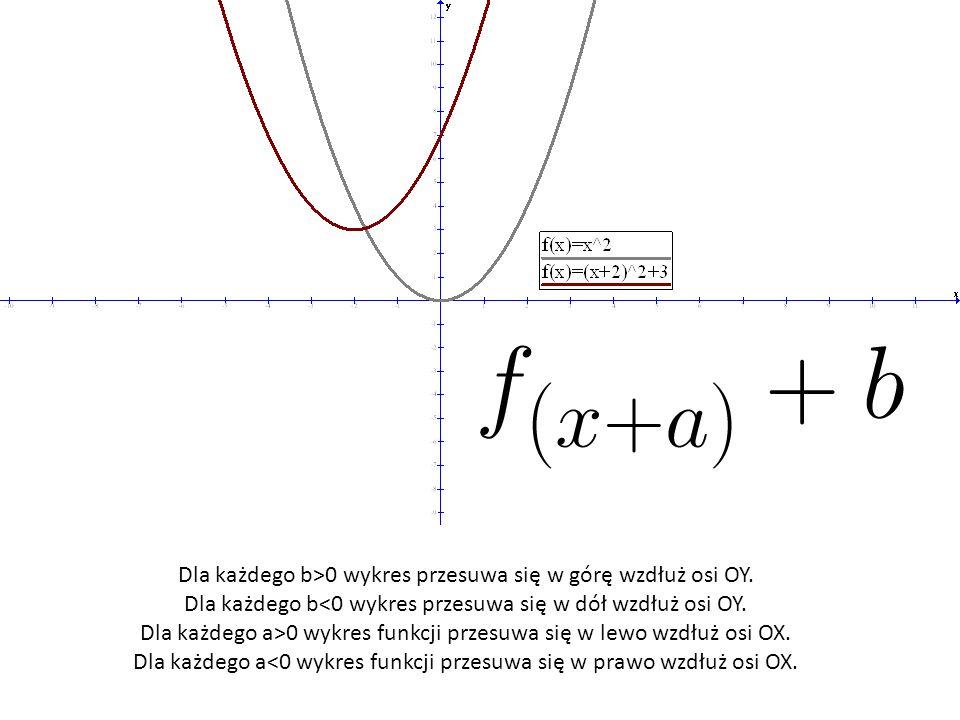 Dla każdego b>0 wykres przesuwa się w górę wzdłuż osi OY.