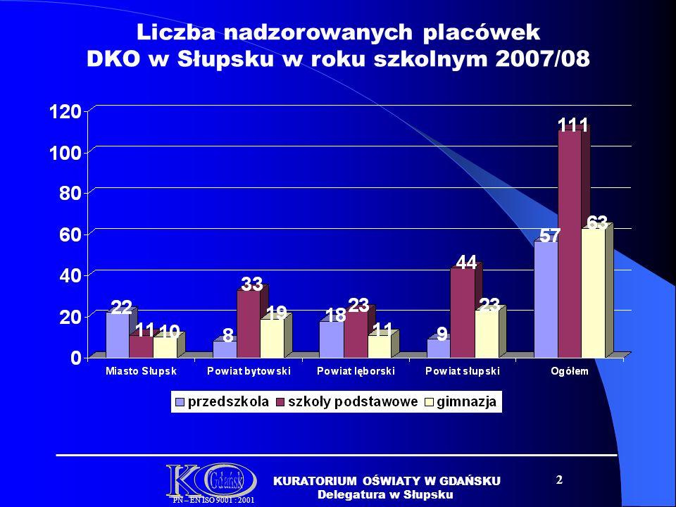 Liczba nadzorowanych placówek DKO w Słupsku w roku szkolnym 2007/08