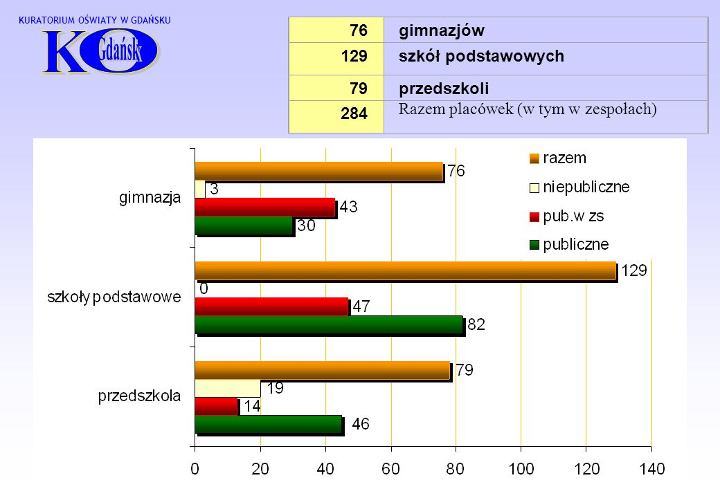 O K 76 gimnazjów 129 szkół podstawowych 79 przedszkoli