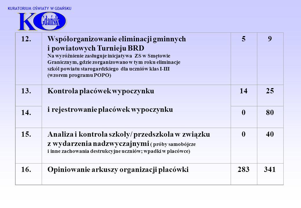 O K 12. Współorganizowanie eliminacji gminnych