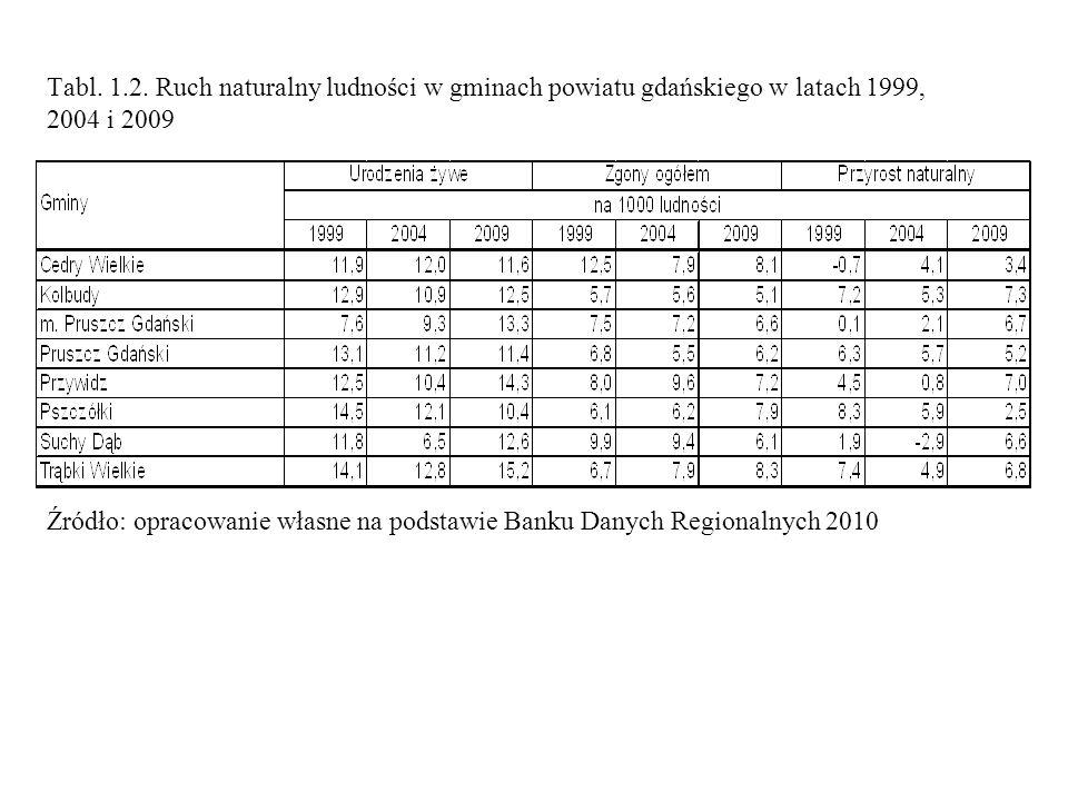 Tabl. 1.2. Ruch naturalny ludności w gminach powiatu gdańskiego w latach 1999, 2004 i 2009
