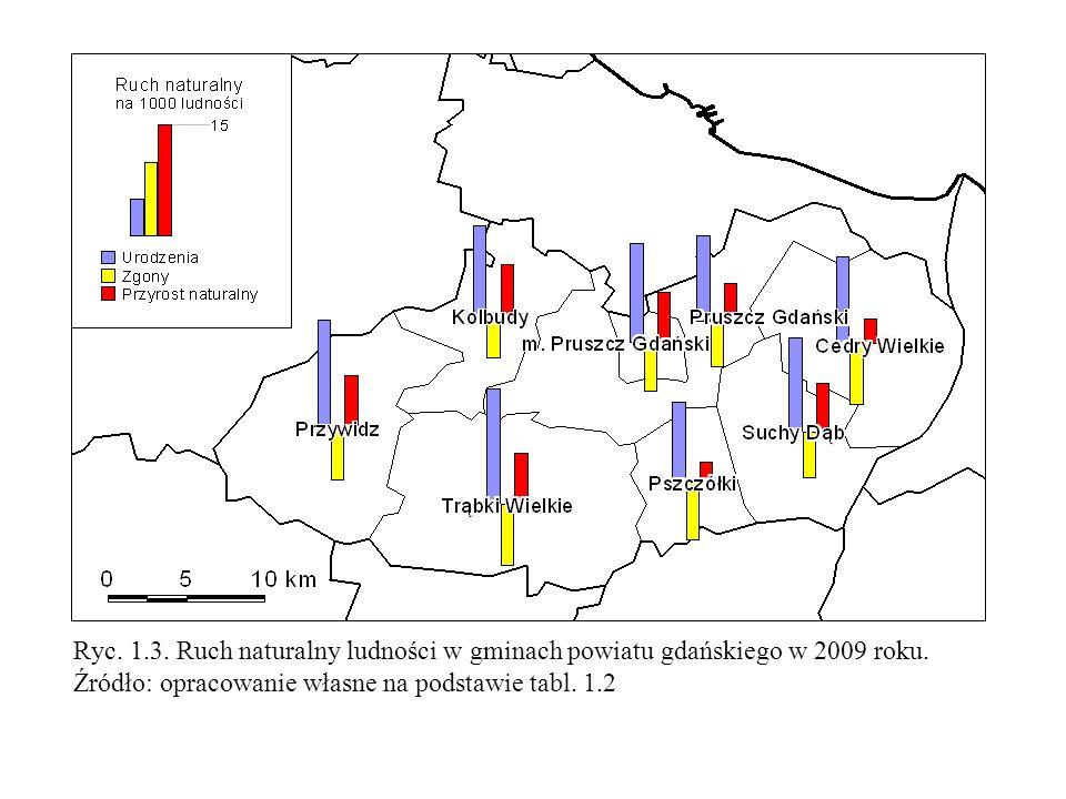 Ryc. 1.3. Ruch naturalny ludności w gminach powiatu gdańskiego w 2009 roku.