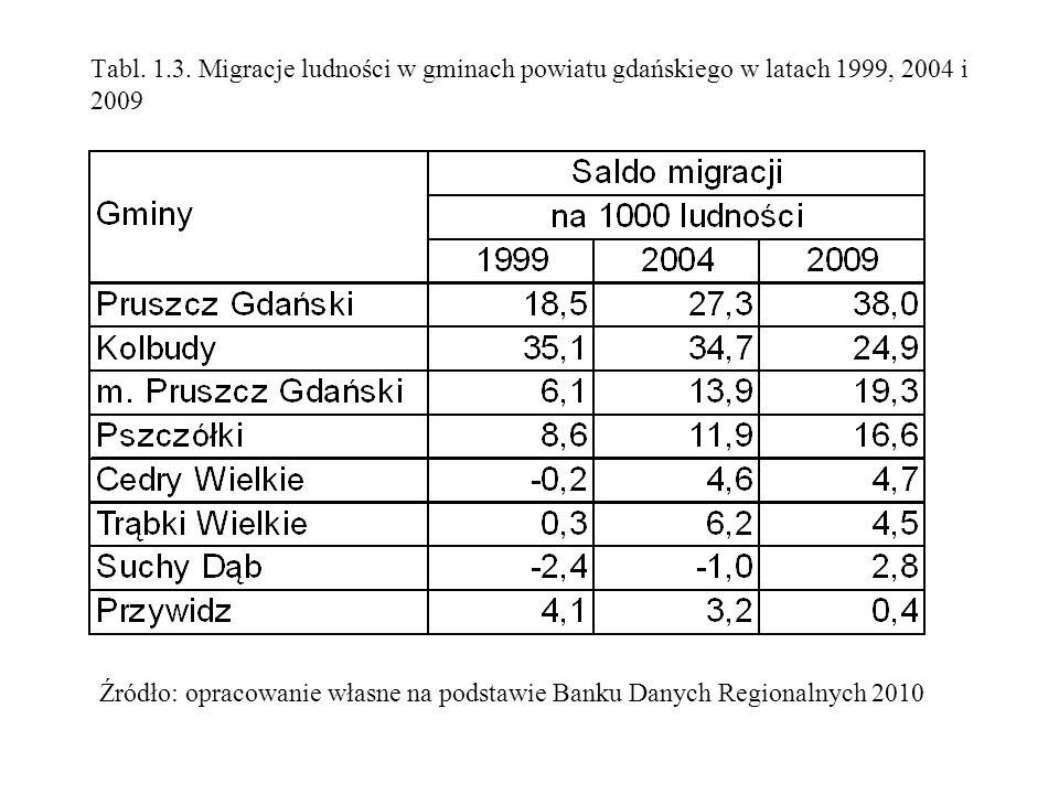 Tabl. 1.3. Migracje ludności w gminach powiatu gdańskiego w latach 1999, 2004 i 2009