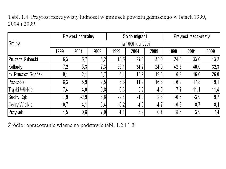 Tabl. 1.4. Przyrost rzeczywisty ludności w gminach powiatu gdańskiego w latach 1999, 2004 i 2009