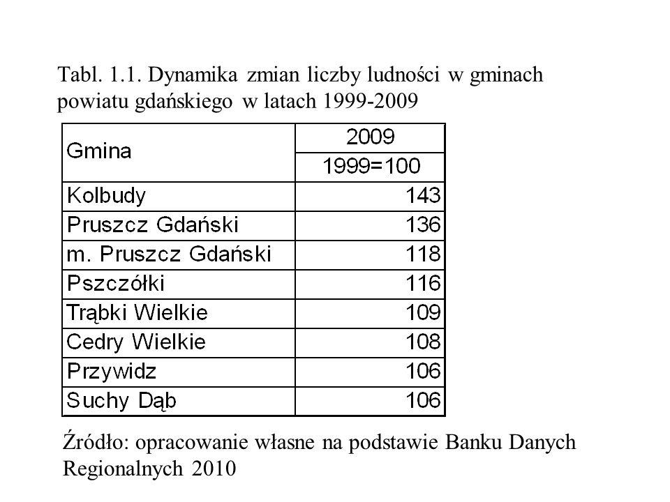 Tabl. 1.1. Dynamika zmian liczby ludności w gminach powiatu gdańskiego w latach 1999-2009